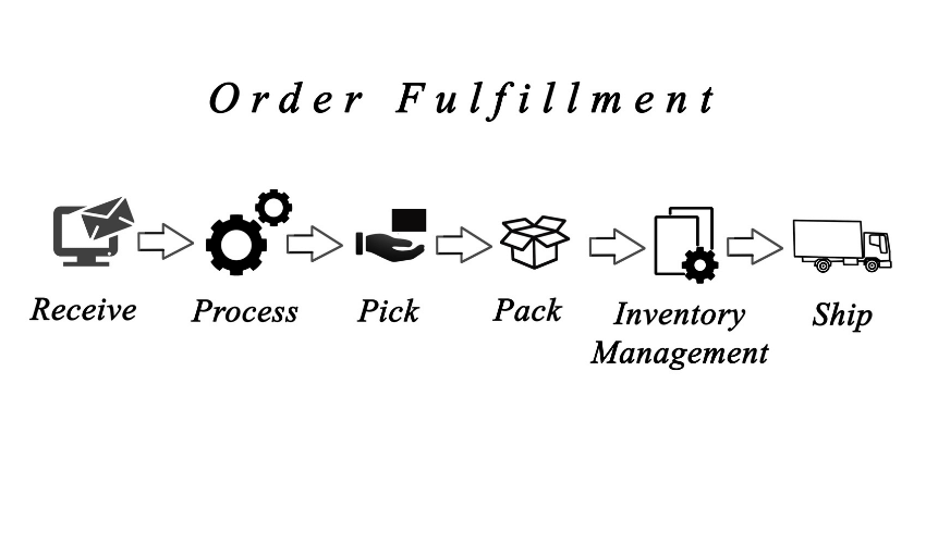 Order Fulfillment display